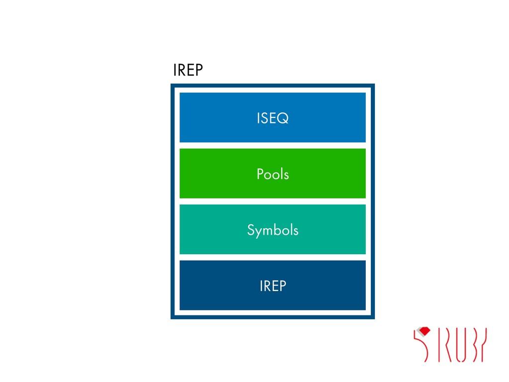 IREP ISEQ Pools Symbols IREP