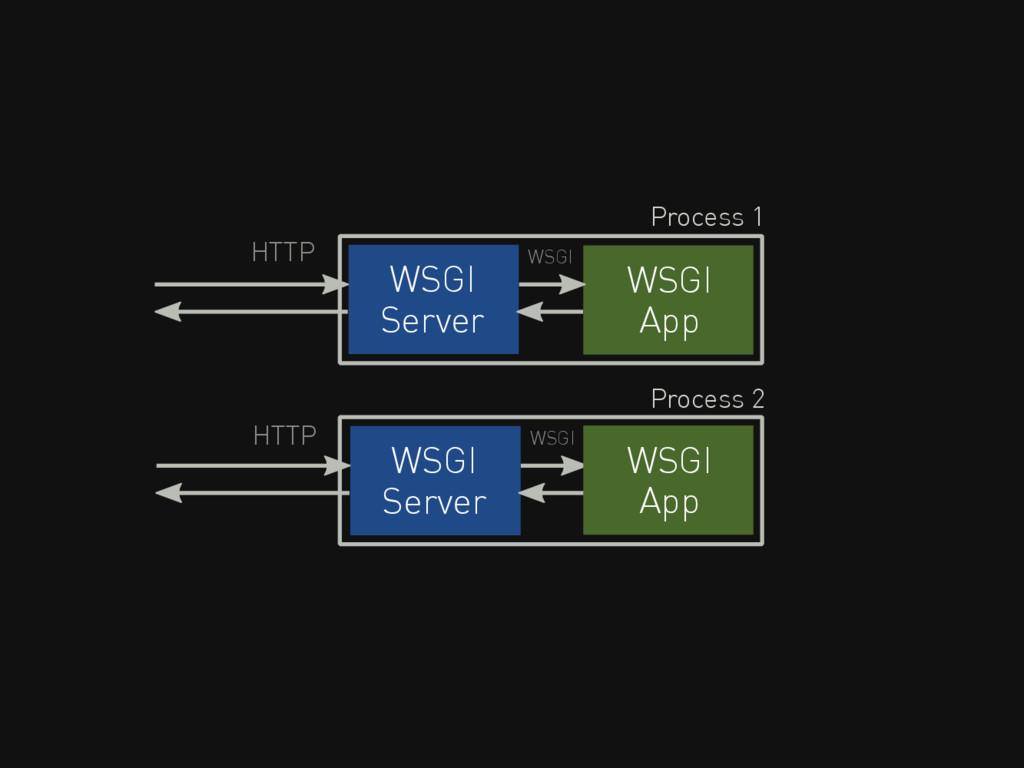 WSGI Server HTTP WSGI WSGI App WSGI Server HTTP...