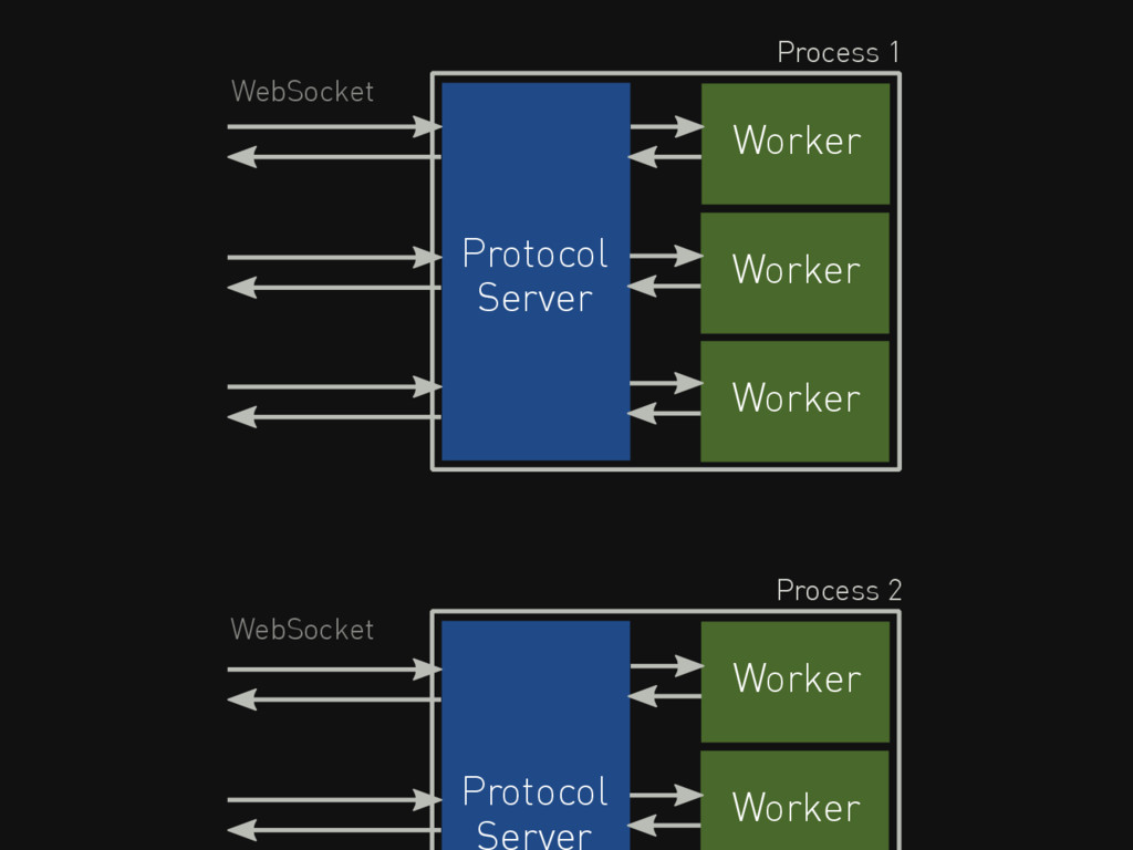 Worker Protocol Server WebSocket Process 1 Work...