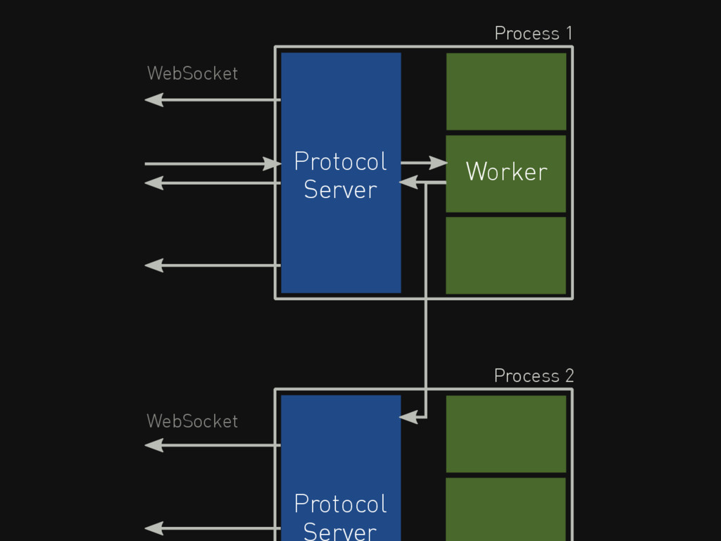 Protocol Server WebSocket Process 1 Worker Prot...
