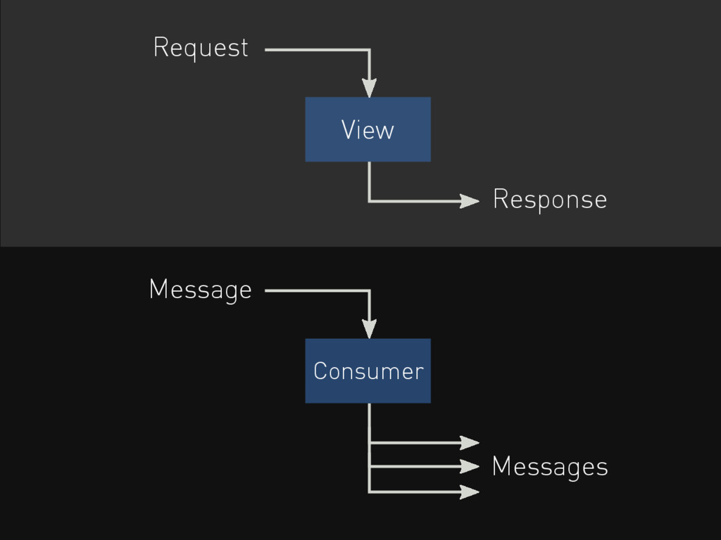 View Request Response Consumer Message Messages