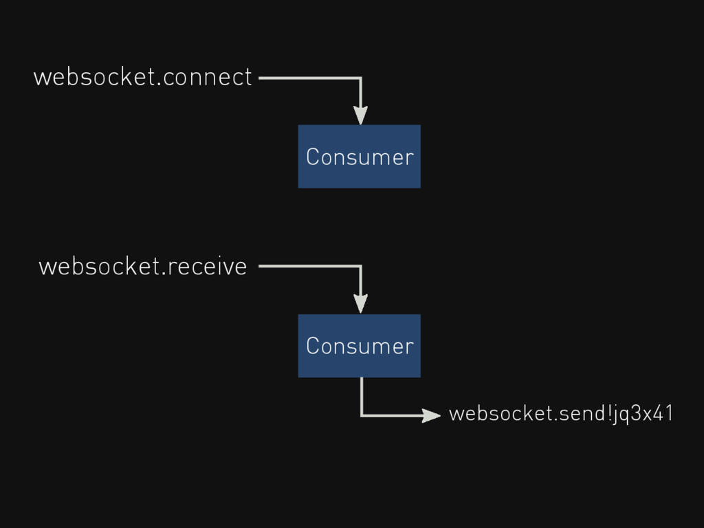 Consumer websocket.connect Consumer websocket.r...