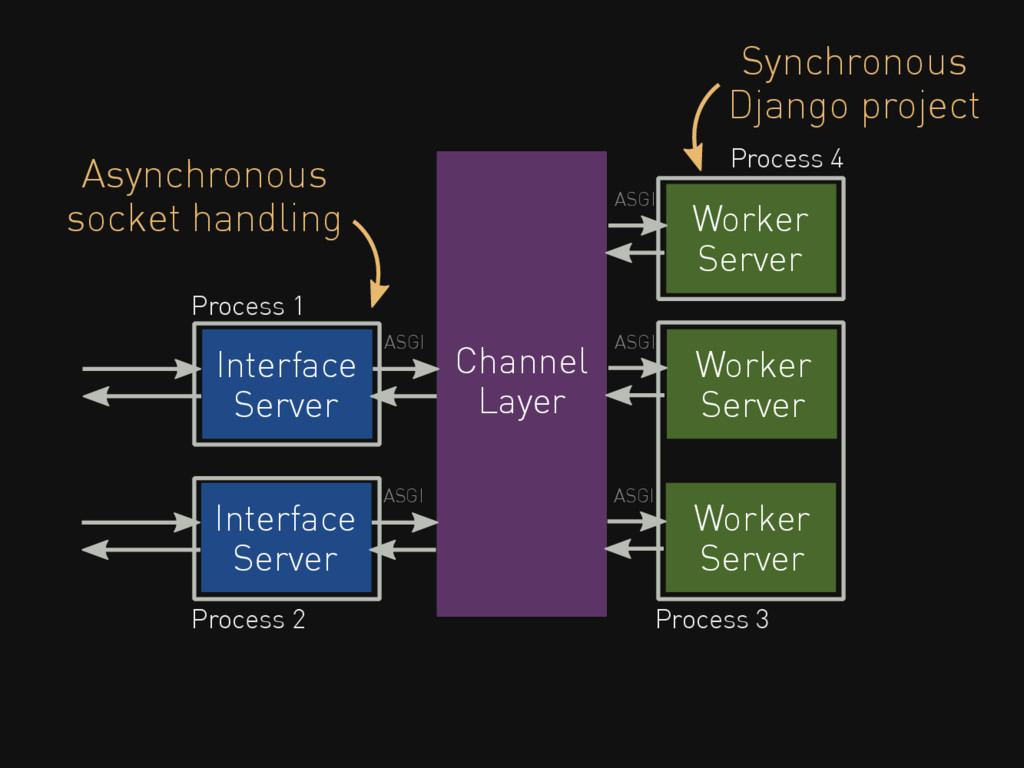 Channel Layer Interface Server Worker Server Pr...