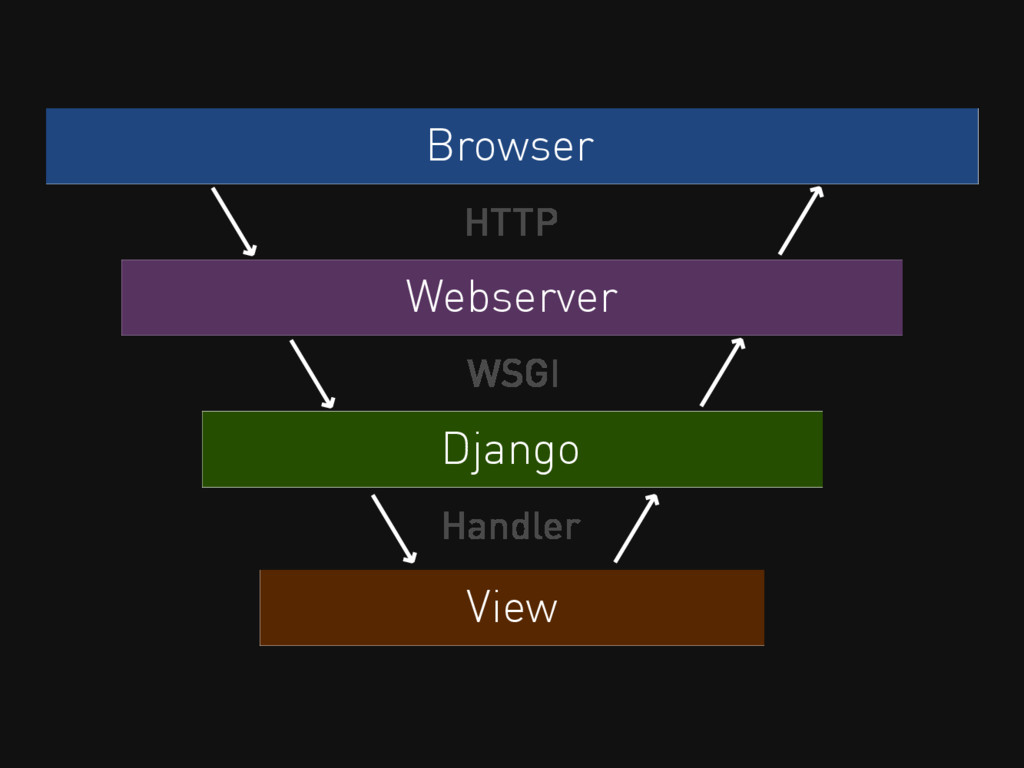 Browser HTTP Webserver Django WSGI View Handler