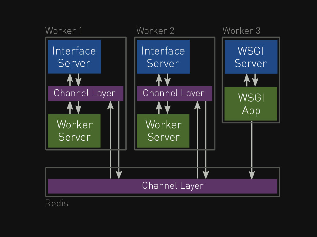 Channel Layer Worker Server Interface Server Ch...