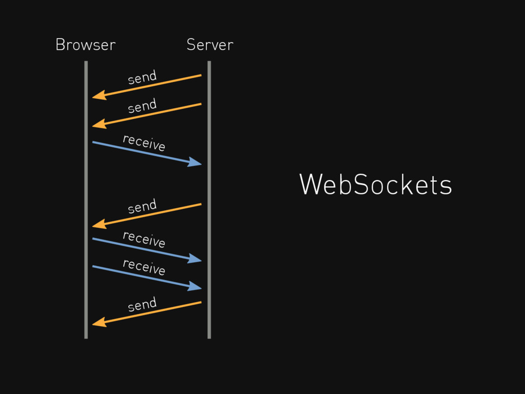 WebSockets receive send Browser Server send rec...