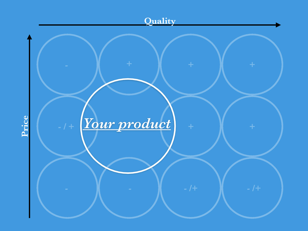 + + - Your product + - Price Quality - / + + - ...