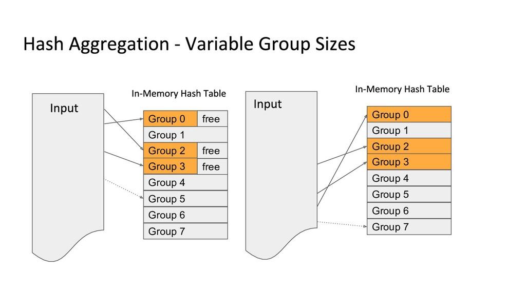 Group 0 Group 1 Group 2 Group 3 Group 4 Group 5...