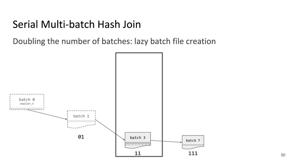batch 0 smaller_t batch 1 batch 3 01 11 batch 7...