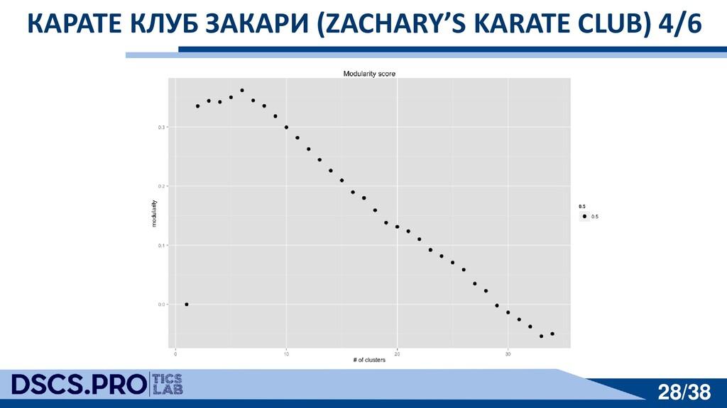 28/38 28/38 КАРАТЕ КЛУБ ЗАКАРИ (ZACHARY'S KARAT...