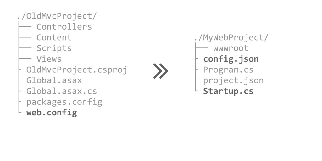 ./MyWebProject/ ├── wwwroot ├ config.json ├ Pro...