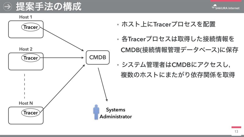 13 ఏҊख๏ͷߏ Host 1 Host 2 Host N CMDB Tracer Tra...