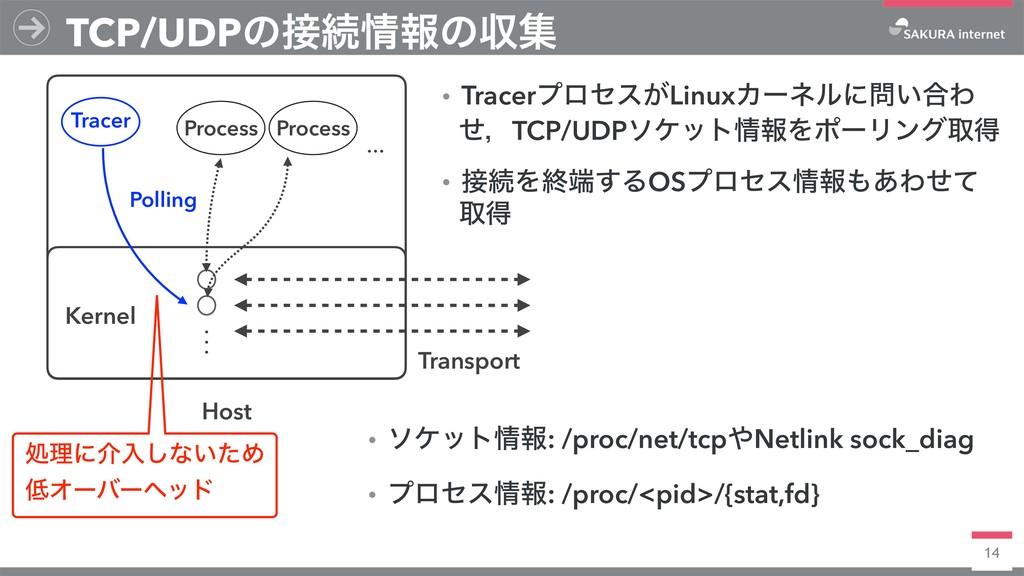 14 TCP/UDPͷଓใͷऩू Host Kernel Process Process ...