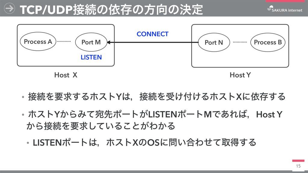 15 TCP/UDPଓͷґଘͷํͷܾఆ Host Y Port N Process B C...
