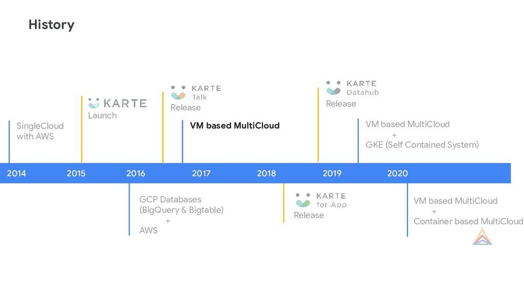 VM based MultiCloud GCP Databases (BigQuery & B...