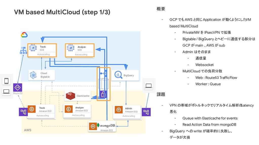 VM based MultiCloud (step 1/3) Track Amazon EC2...