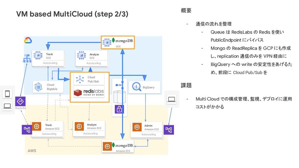 VM based MultiCloud (step 2/3) Track Amazon EC2...