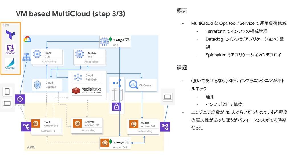 VM based MultiCloud (step 3/3) Track Amazon EC2...