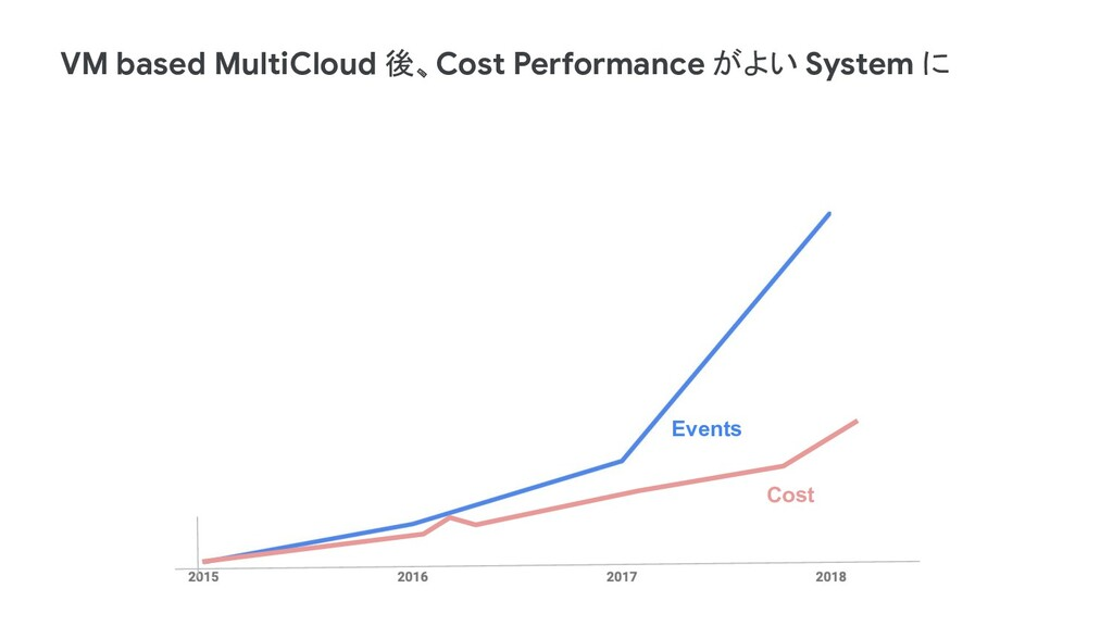 Events Cost VM based MultiCloud 後、Cost Performa...
