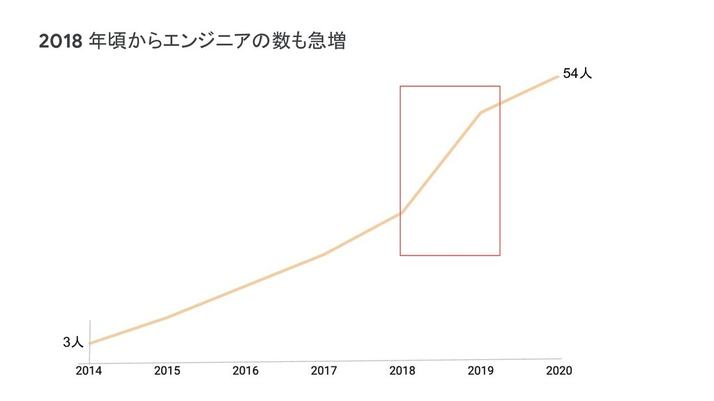54人 3人 2018 年頃からエンジニアの数も急増
