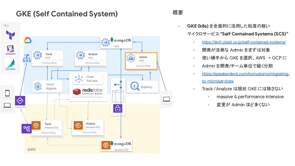 GKE (Self Contained System) Track Amazon EC2 Au...