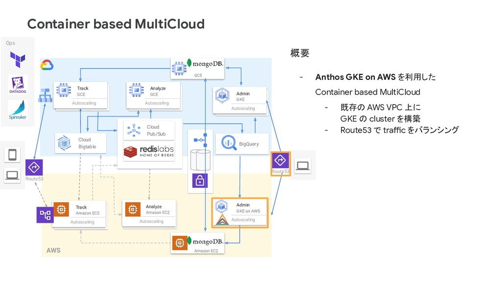 Container based MultiCloud AWS Track Amazon EC2...