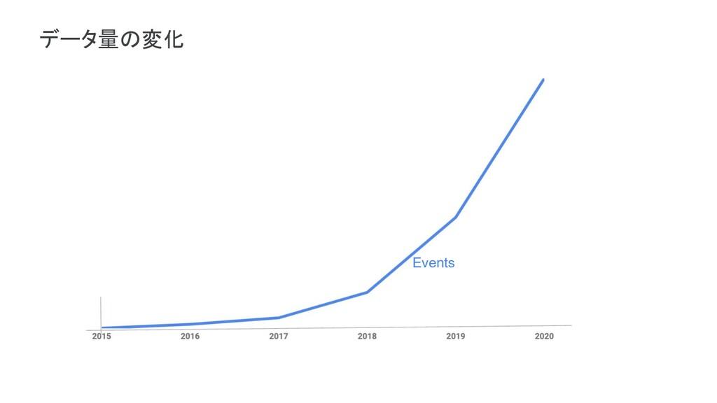 Events データ量の変化