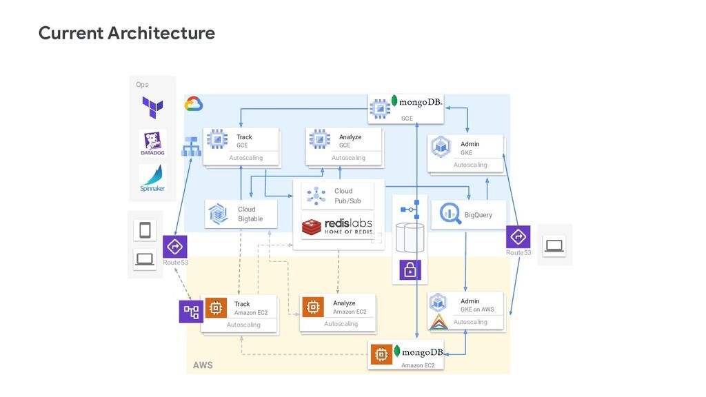 Current Architecture AWS Cloud Bigtable Analyze...