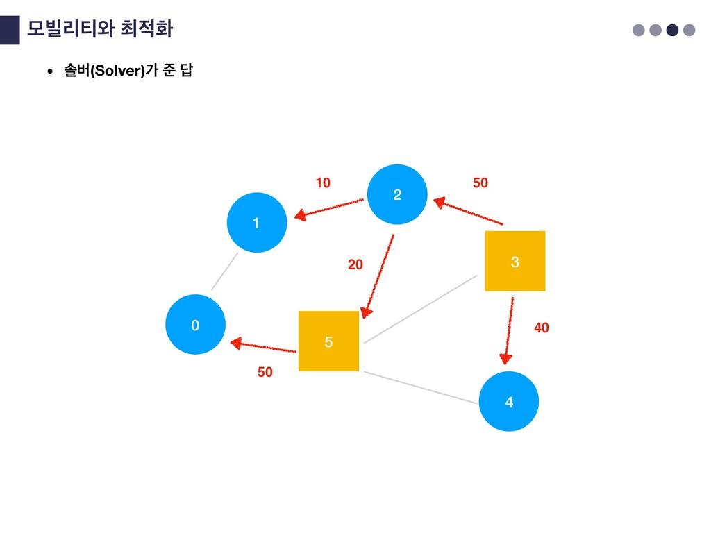 ݽ࠽ܻ౭৬୭ച 0 4 5 3 1 2 20 10 50 40 50 • ࣛߡ(Solve...