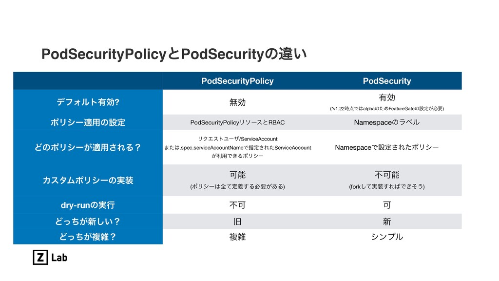 PodSecurityPolicyͱPodSecurityͷҧ͍ PodSecurityPol...