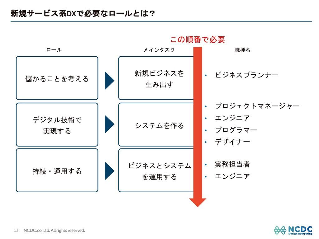 新規サービス系DXで必要なロールとは? 儲かることを考える デジタル技術で 実現する 持続・運...