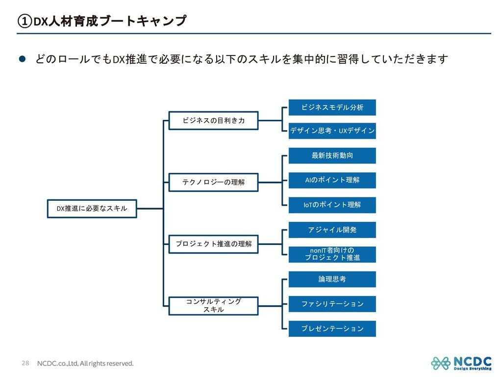 l どのロールでもDX推進で必要になる以下のスキルを集中的に習得していただきます ①DX人材育...