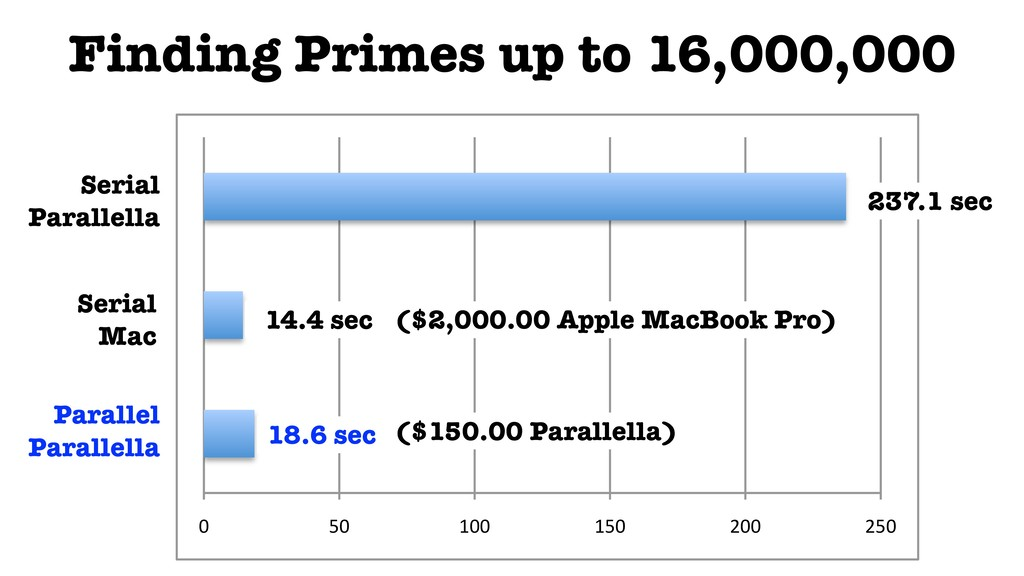 """Finding Primes up to 16,000,000 0"""" 50"""" 100"""" 150..."""