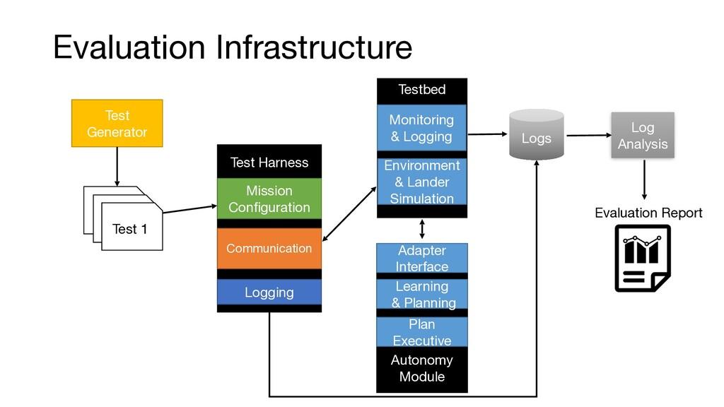 Evaluation Infrastructure Test Generator Autono...