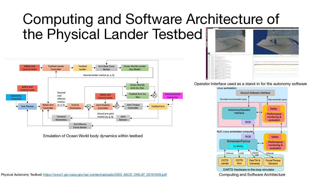 Computing and Software Architecture of the Phys...