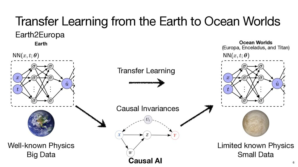 Transfer Learning from the Earth to Ocean World...