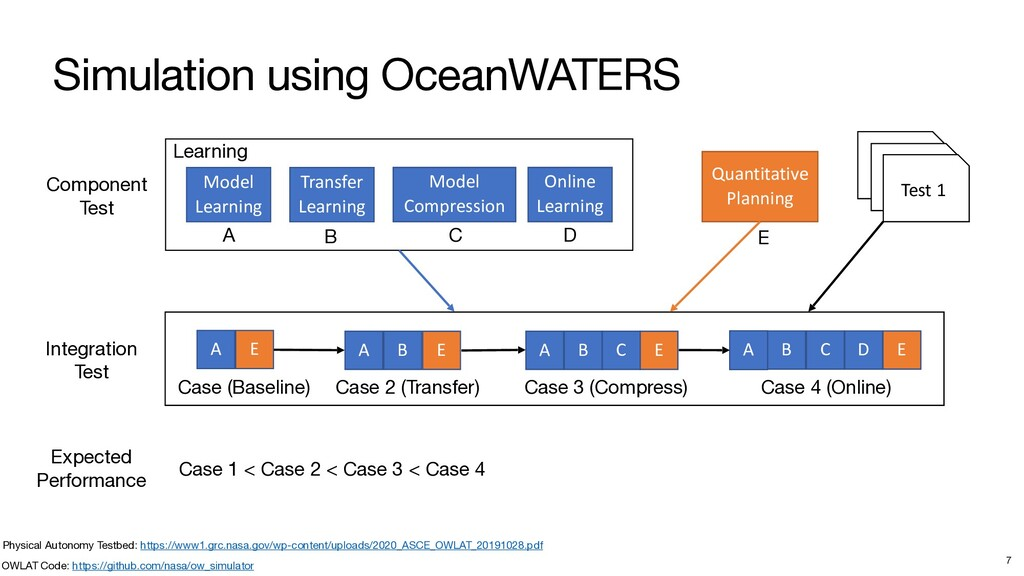 Simulation using OceanWATERS 7 Component  Test ...