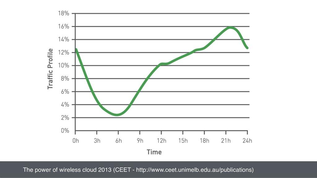 The power of wireless cloud 2013 (CEET - http:/...