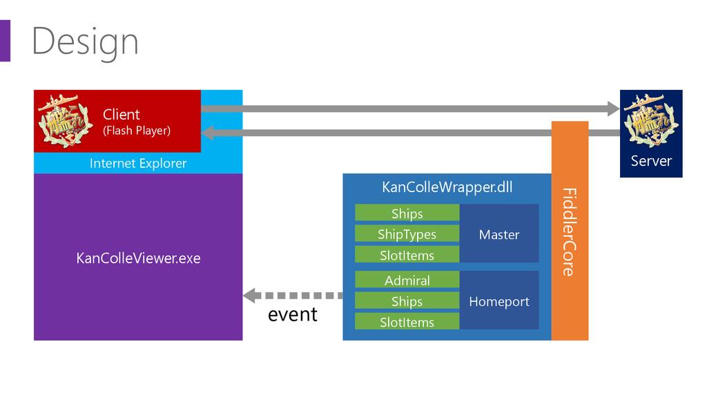 Design KanColleViewer.exe KanColleWrapper.dll S...