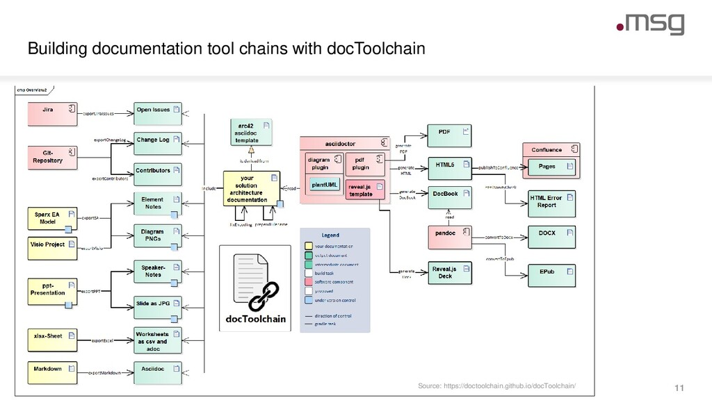 Building documentation tool chains with docTool...