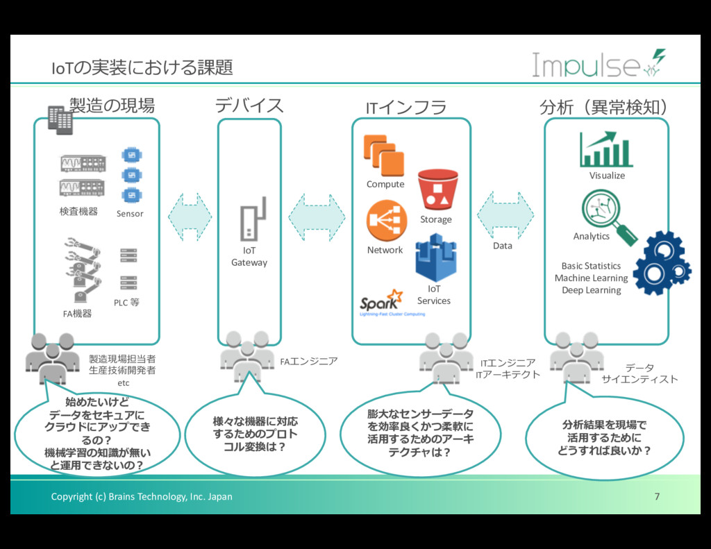 Copyright (c) Brains Technology, Inc. Japan IoT...