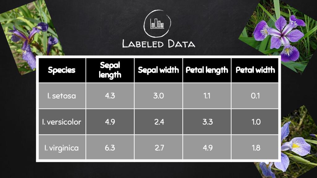 Labeled Data Species Sepal length Sepal width P...