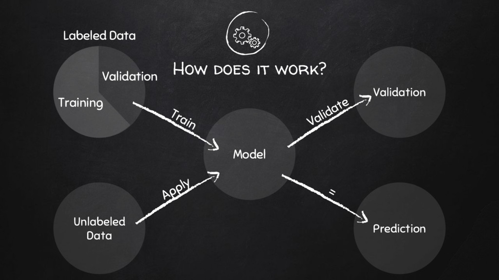 How does it work? Model Prediction Train Unlabe...