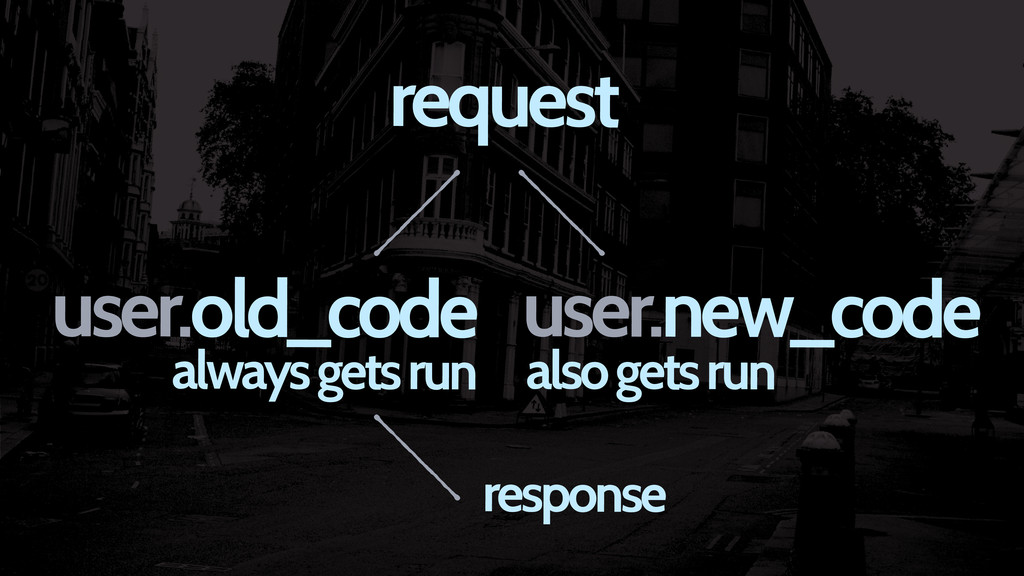 user.new_code also gets run request user.old_co...