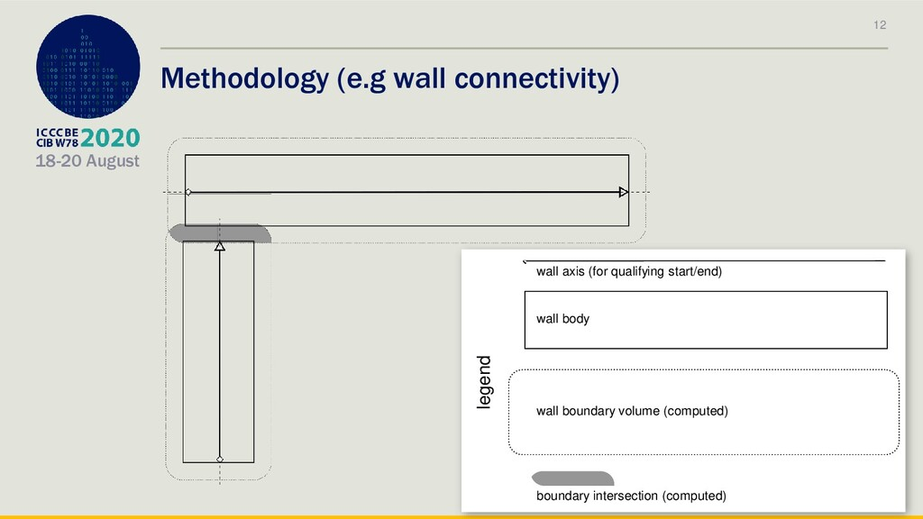 18-20 August Methodology (e.g wall connectivity...