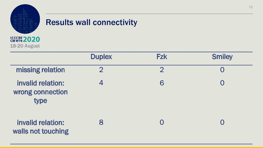 18-20 August Results wall connectivity 15 Duple...