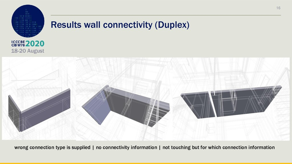 18-20 August Results wall connectivity (Duplex)...