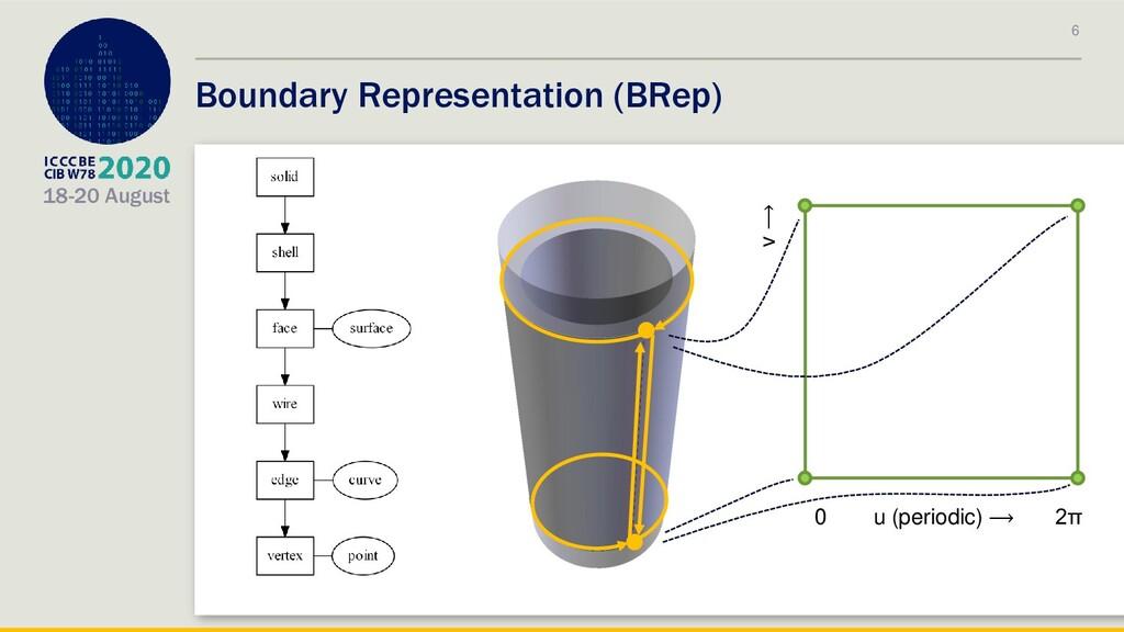 18-20 August 6 Boundary Representation (BRep) u...