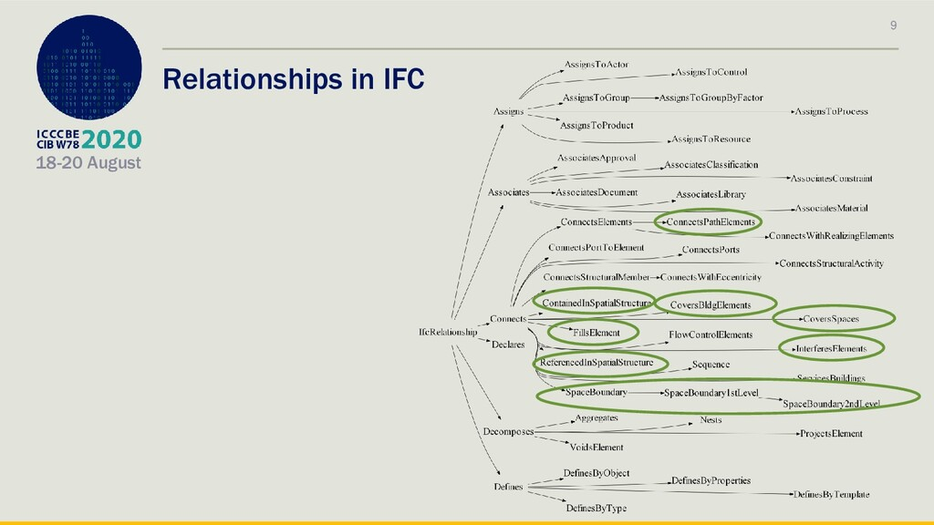 18-20 August Relationships in IFC 9
