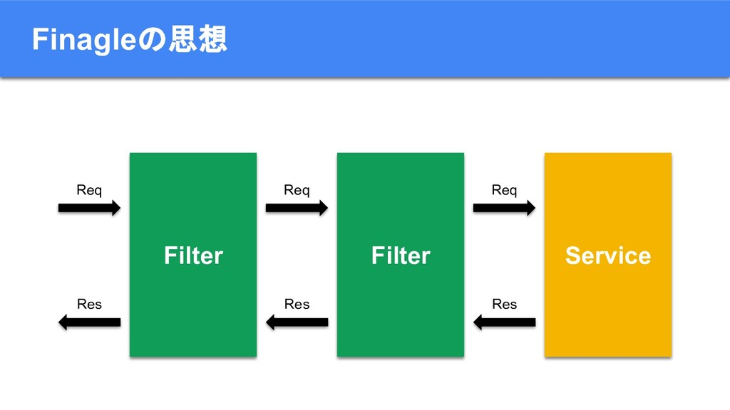 Finagleの思想 Service Filter Filter Req Res Req Re...